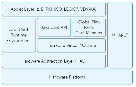 Chip-Architektur Legic card-in-card