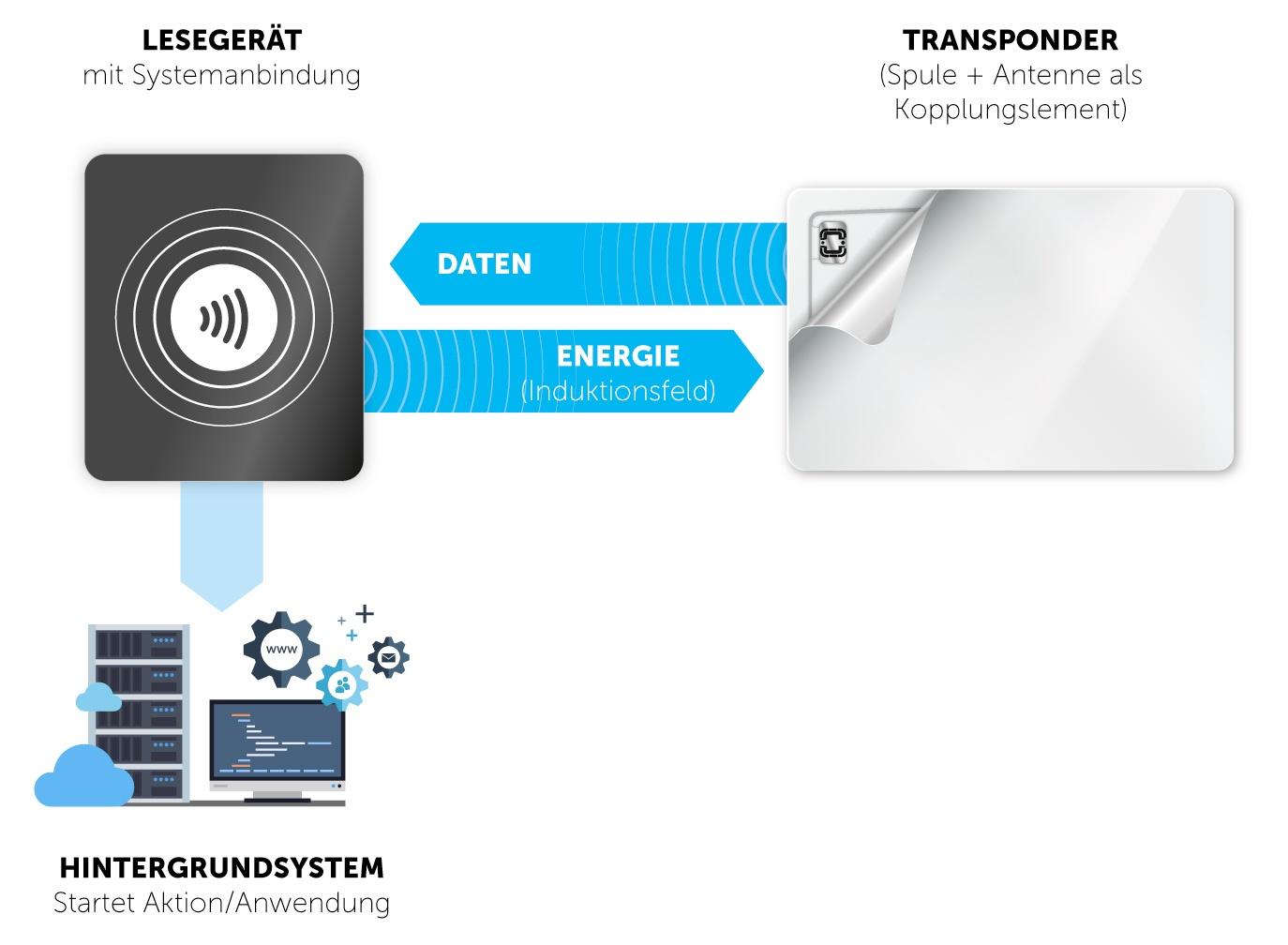 RFID Funktionsweise Lesegerät Energieübertragung zum Transponder